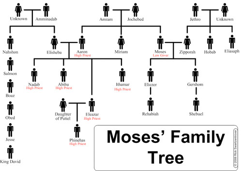 kings_of_leon_moses_family_tree